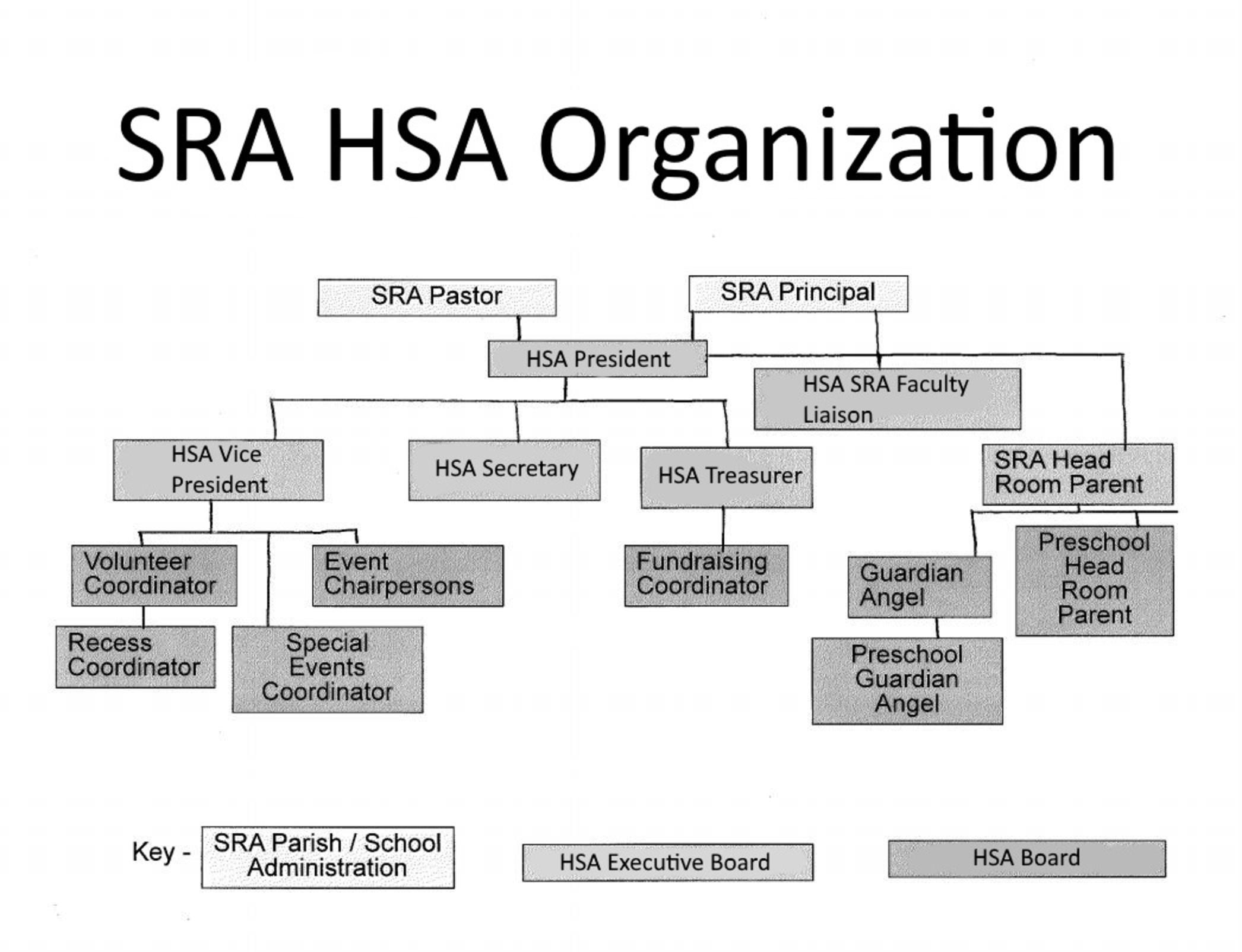 Hasa Organization Chart3